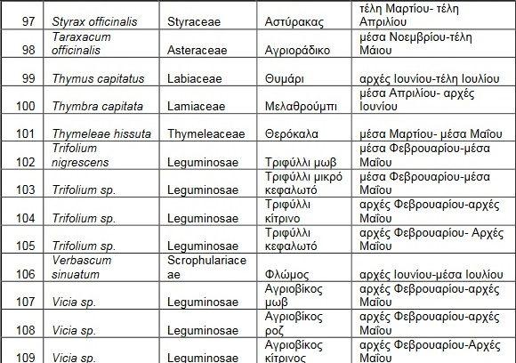 melissokomika-fyta-rodos9